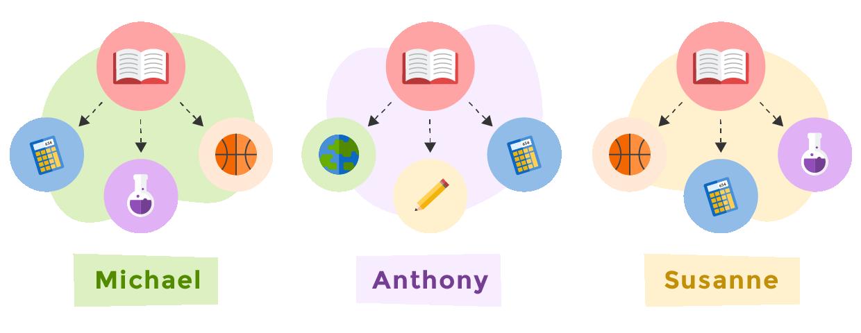 Avonworth_LiteracyPersonalization