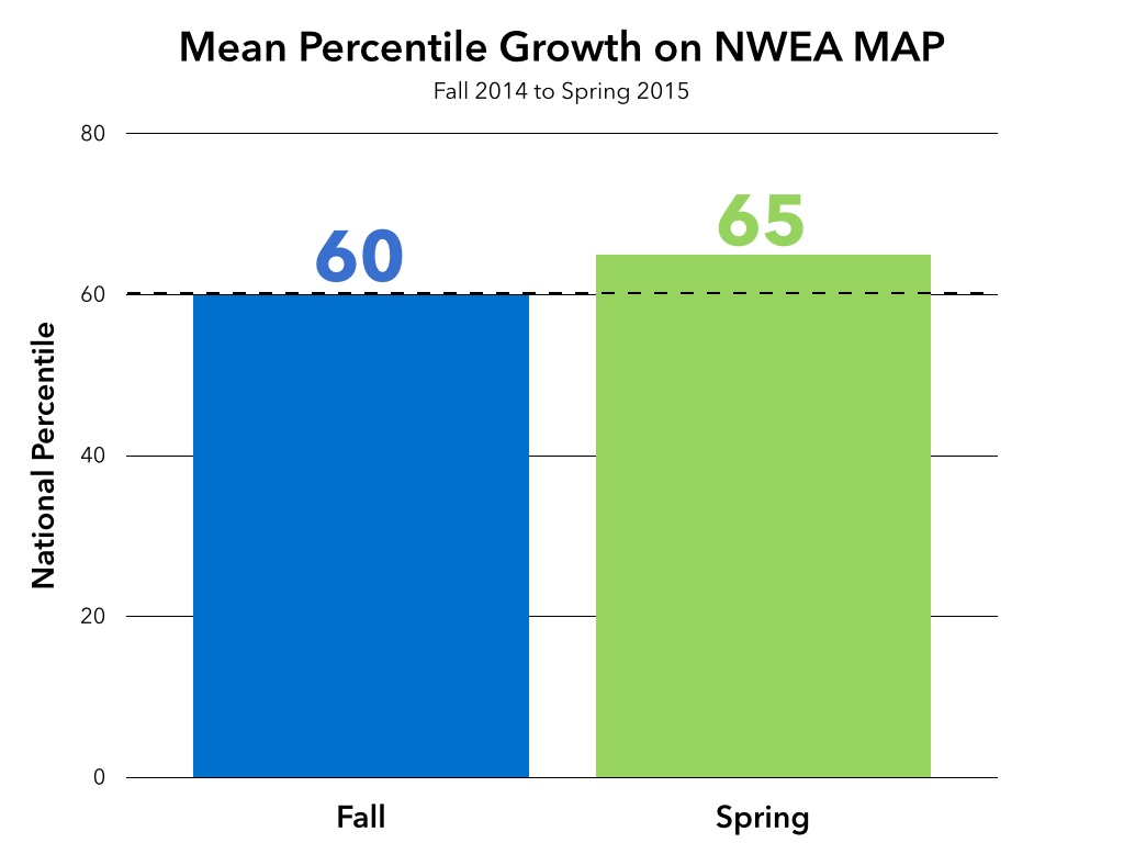 Transformative Learning with NWEA Results