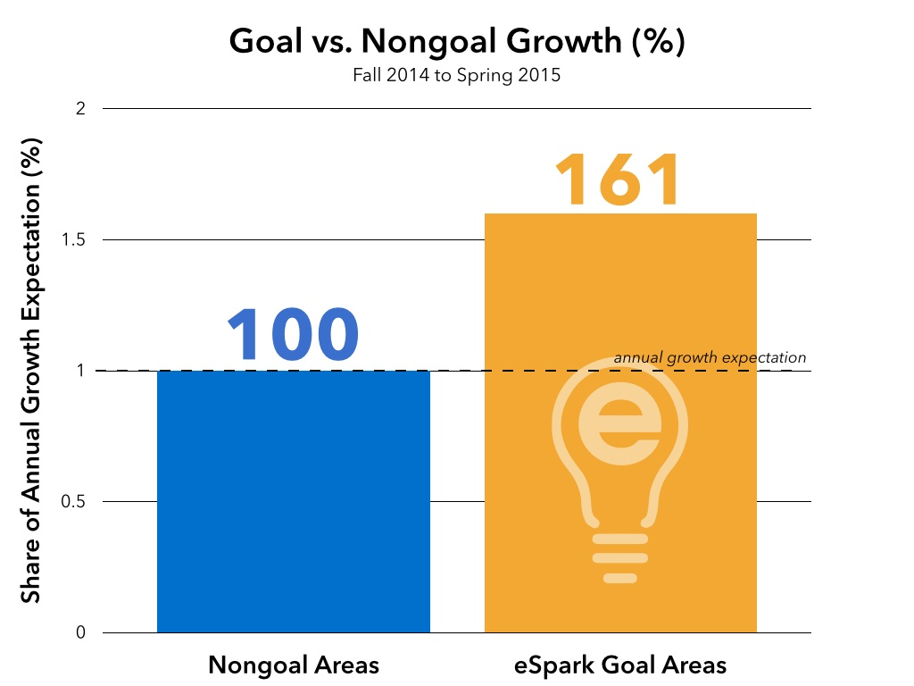 Transformative Learning with Goal Domain Growth
