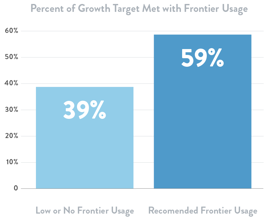 Improve Outcomes with Frontier