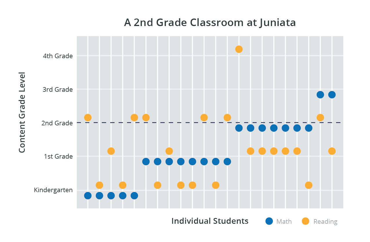 Juniata_WebCaseStudy_Differentiation.png