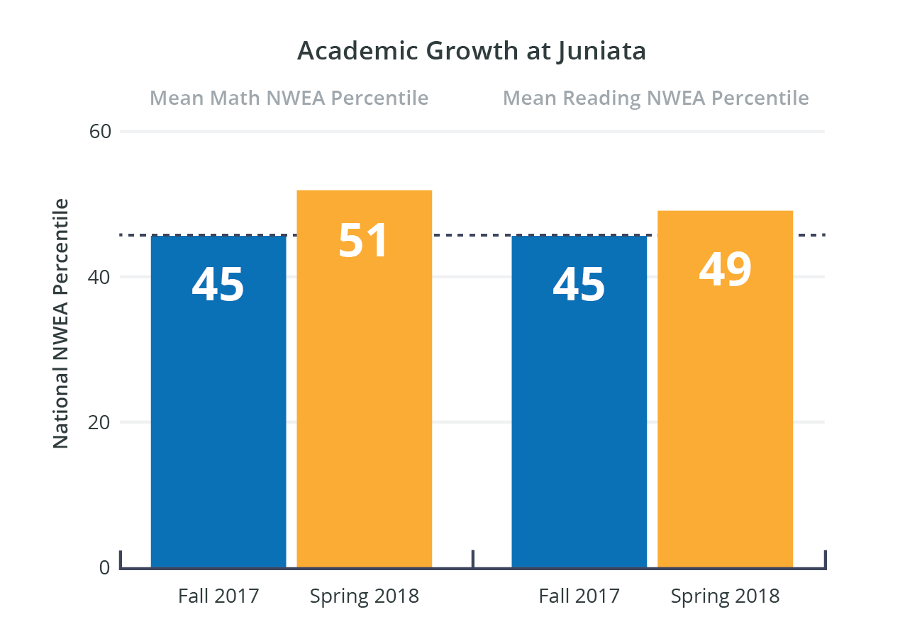 Juniata_WebCaseStudy_NWEAGrowth.png