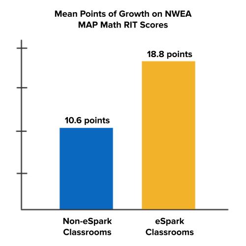 Math Growth on NWEA MAP