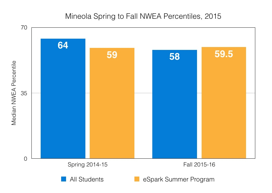 Summer Slide NWEA Spring to Fall Percentiles