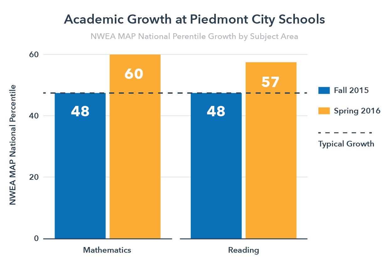 NWEA Growth at Piedmont City Schools