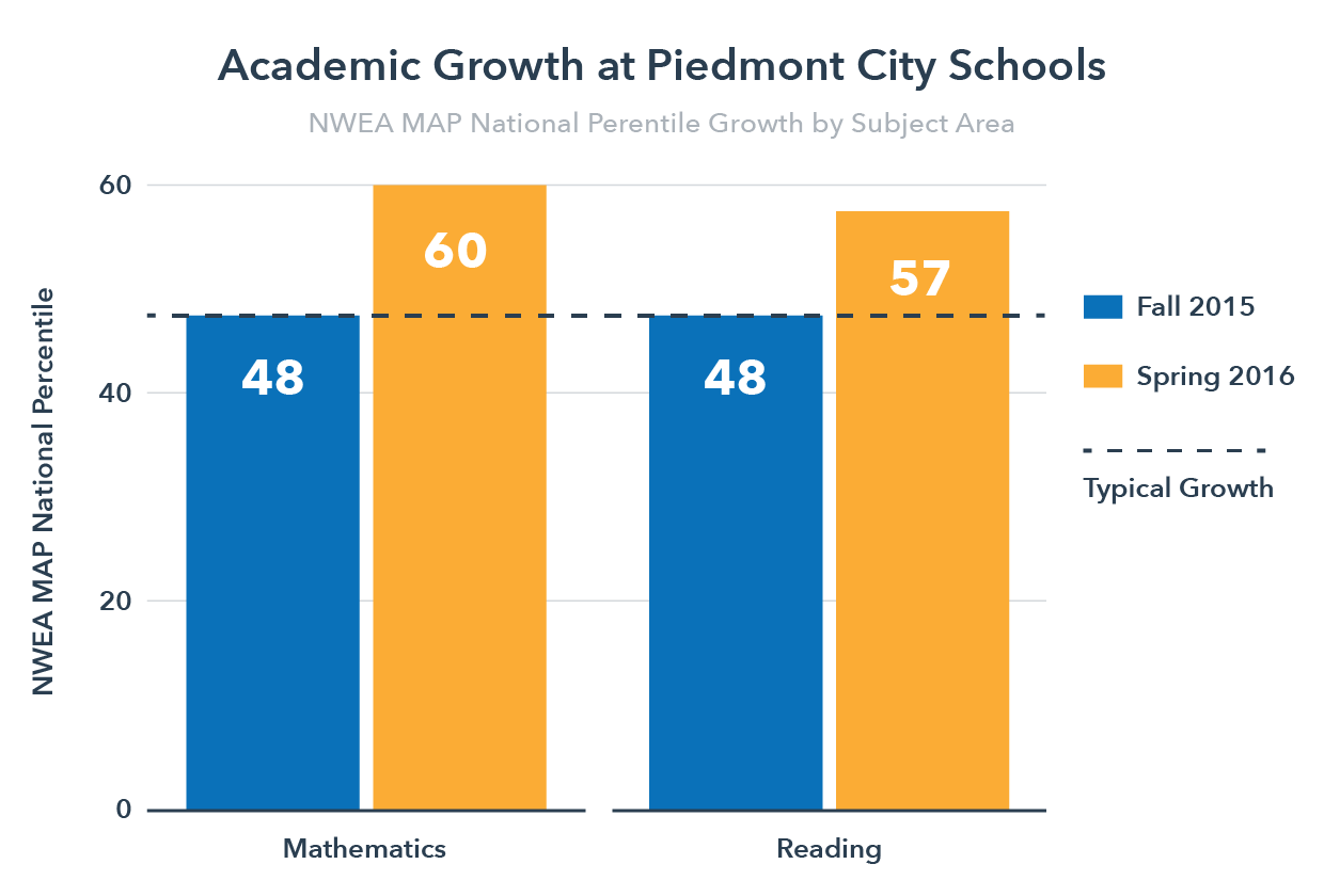 NWEA Growth at Piedmont City Schools