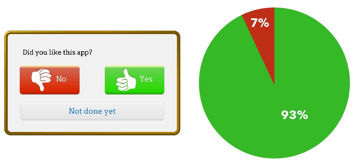 Students enjoy 93% of the apps and videos they encountered through eSpark.