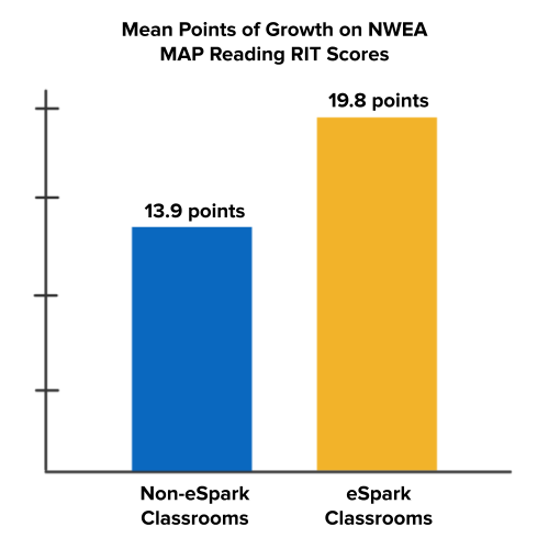 Reading Growth on NWEA MAP