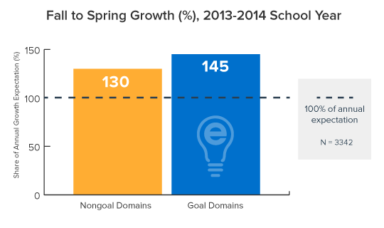 Fall to Spring Growth of College Readiness