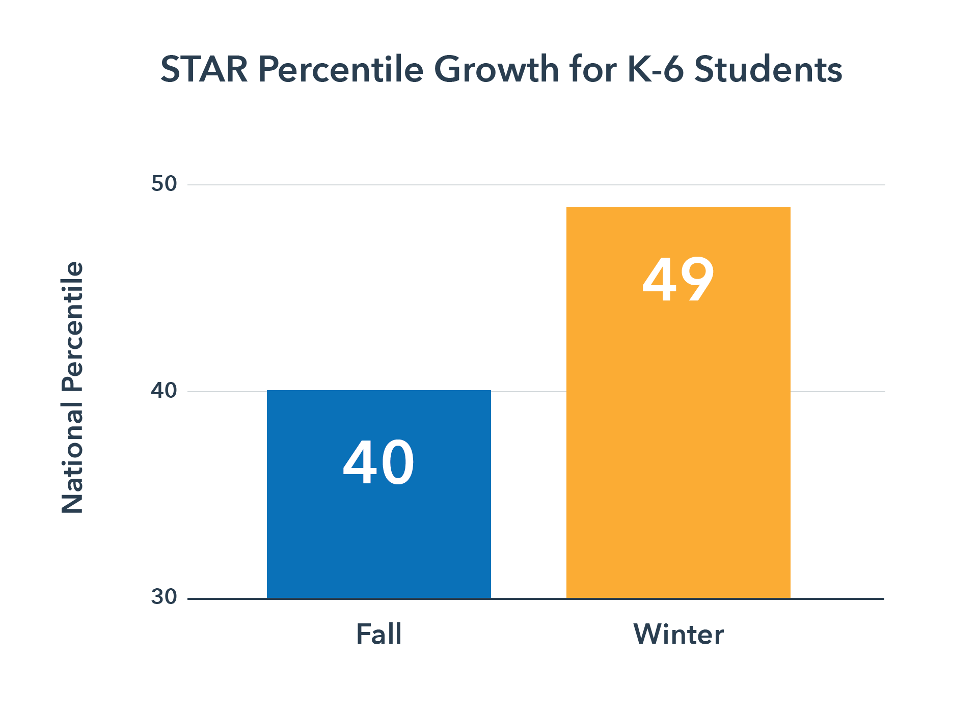 STAR Percentile Growth for GenEd