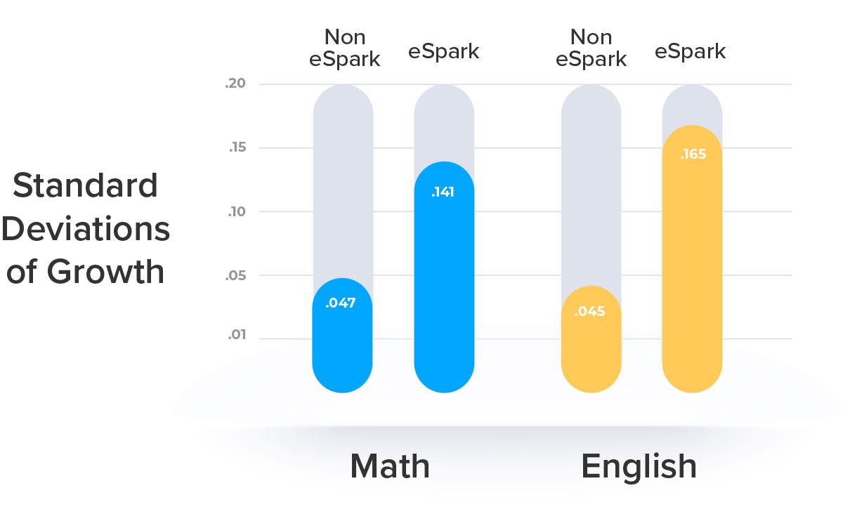 eSpark-MIT-Study-Chart-Resutls